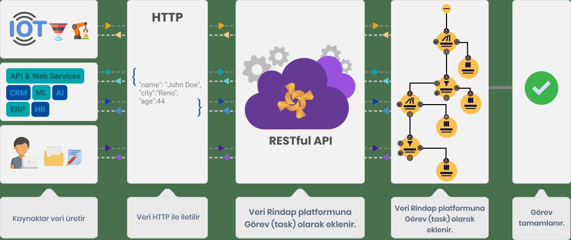 Rindap ile süreç yönetiminin nasıl ilerlediğini açıklayan bir şema