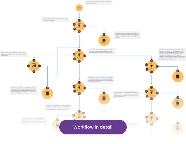 süreç iyileştirme diagramı